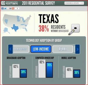 Almost half of adult Texans, about 8.9 million, use mobile broadband devices ...