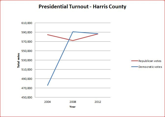 HarrisCountyTurnout