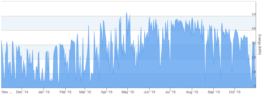 Dan Wallach 2016 chart